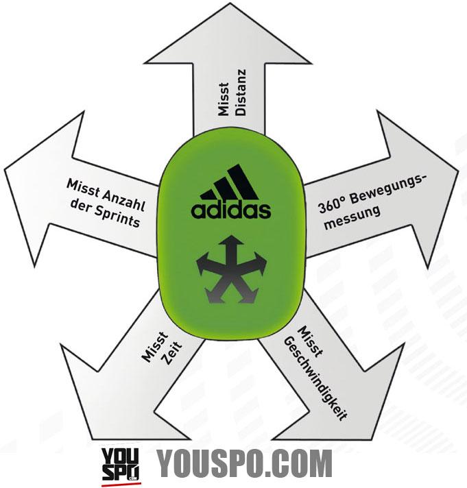 Adidas miCoach für Fußballschuhe